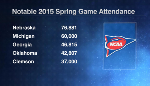 2015 Spring Game Attendance
