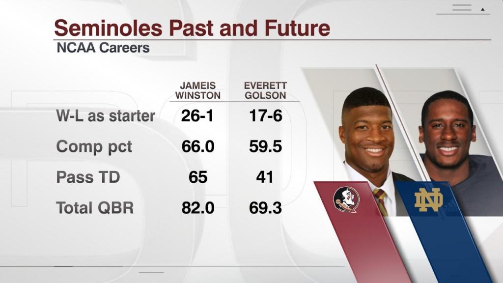 Golson vs Winston