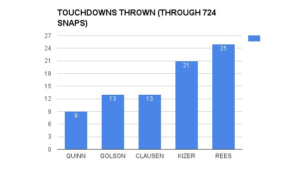Touchdowns